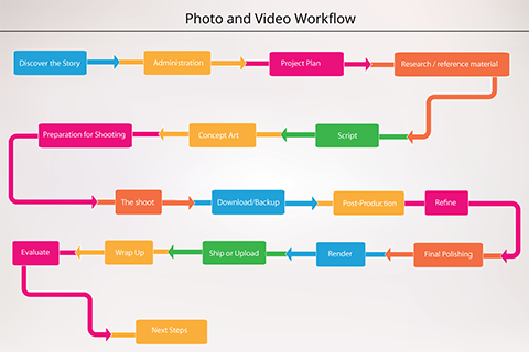 Photo-Video Workflow