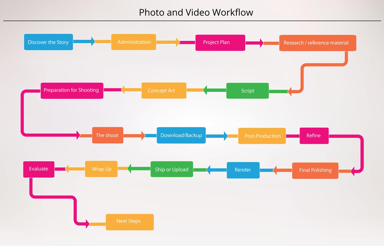 Photo-Video Workflow