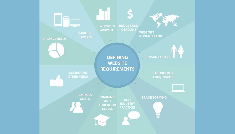 Website Requirements